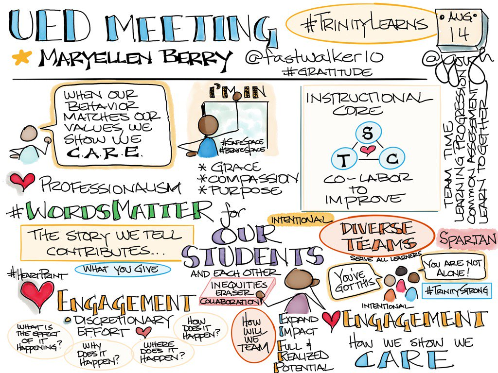 Maryellen Berry (@fastwalker10) UED meeting. Engagement #HeartPrint how we show we CARE #TrinityLearns