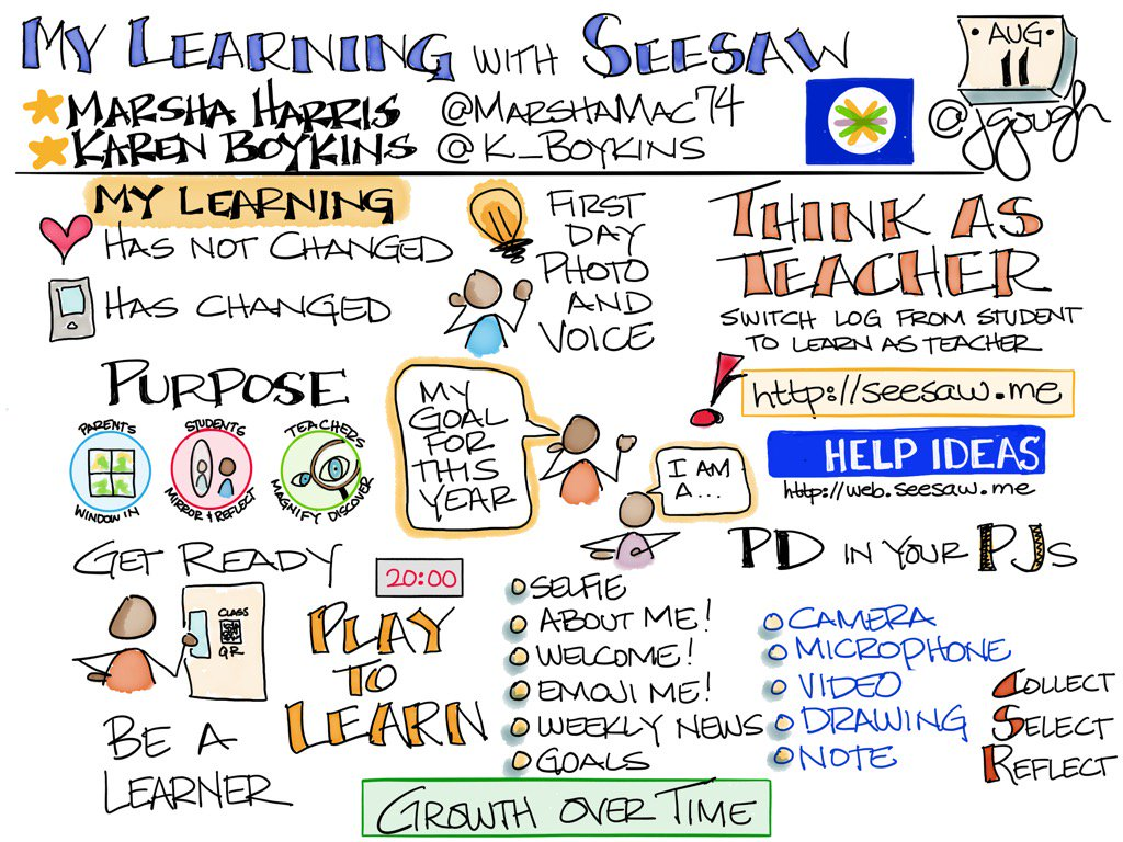 Marsha Harris (@marshamac74) Karen Boykins (@K_Boykins) #MyLearning using @Seesaw