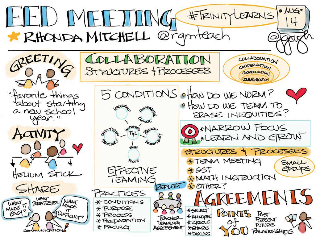 Rhonda Mitchell (@rgmteach) EED meeting Collaboration: Structures & Processes for teaming #TrinityLearns