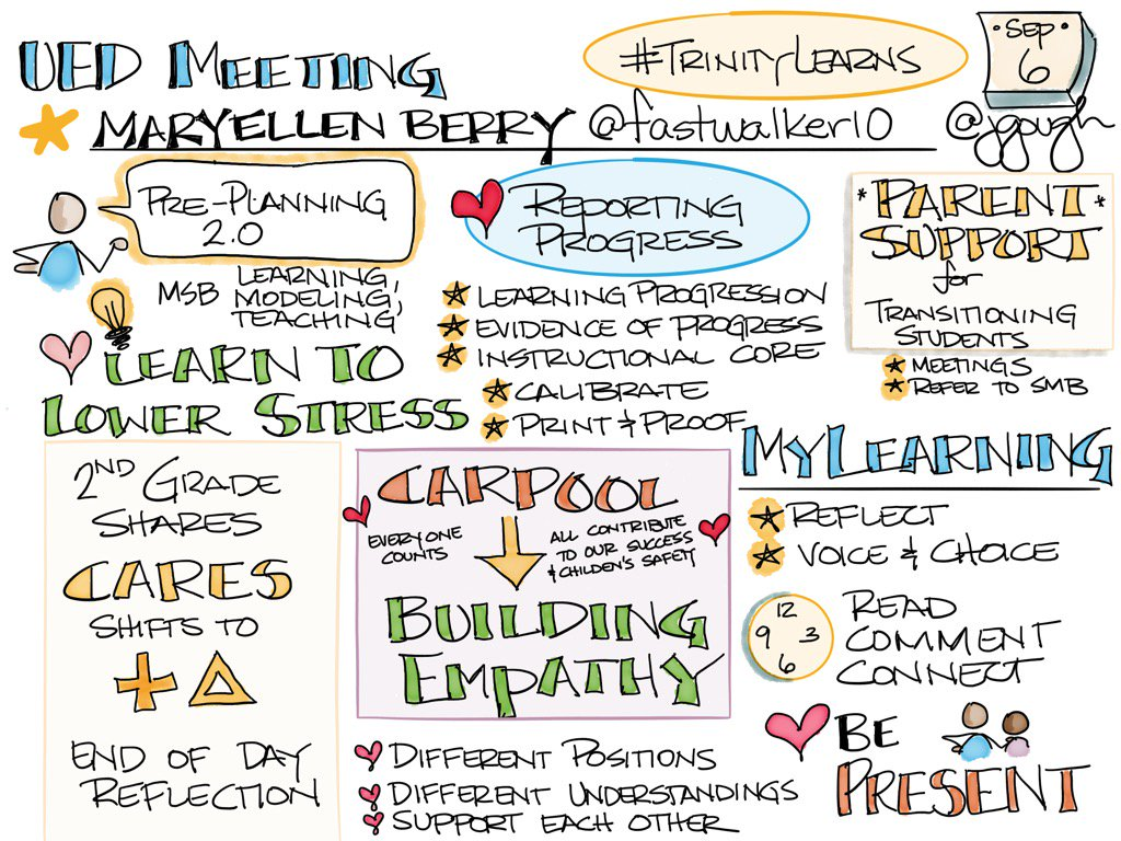 Maryellen Berry (@fastwalker10) #TrinityLearns Empathy: model, learn, teach #UED