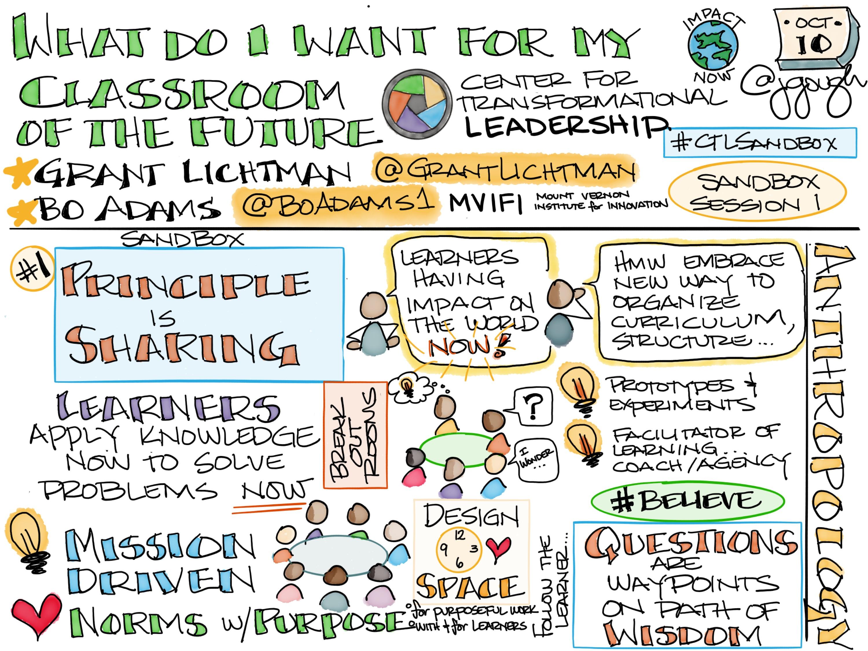 #CTLSandbox What do I want for my classroom of the future? @boadams1 @grantlichtman