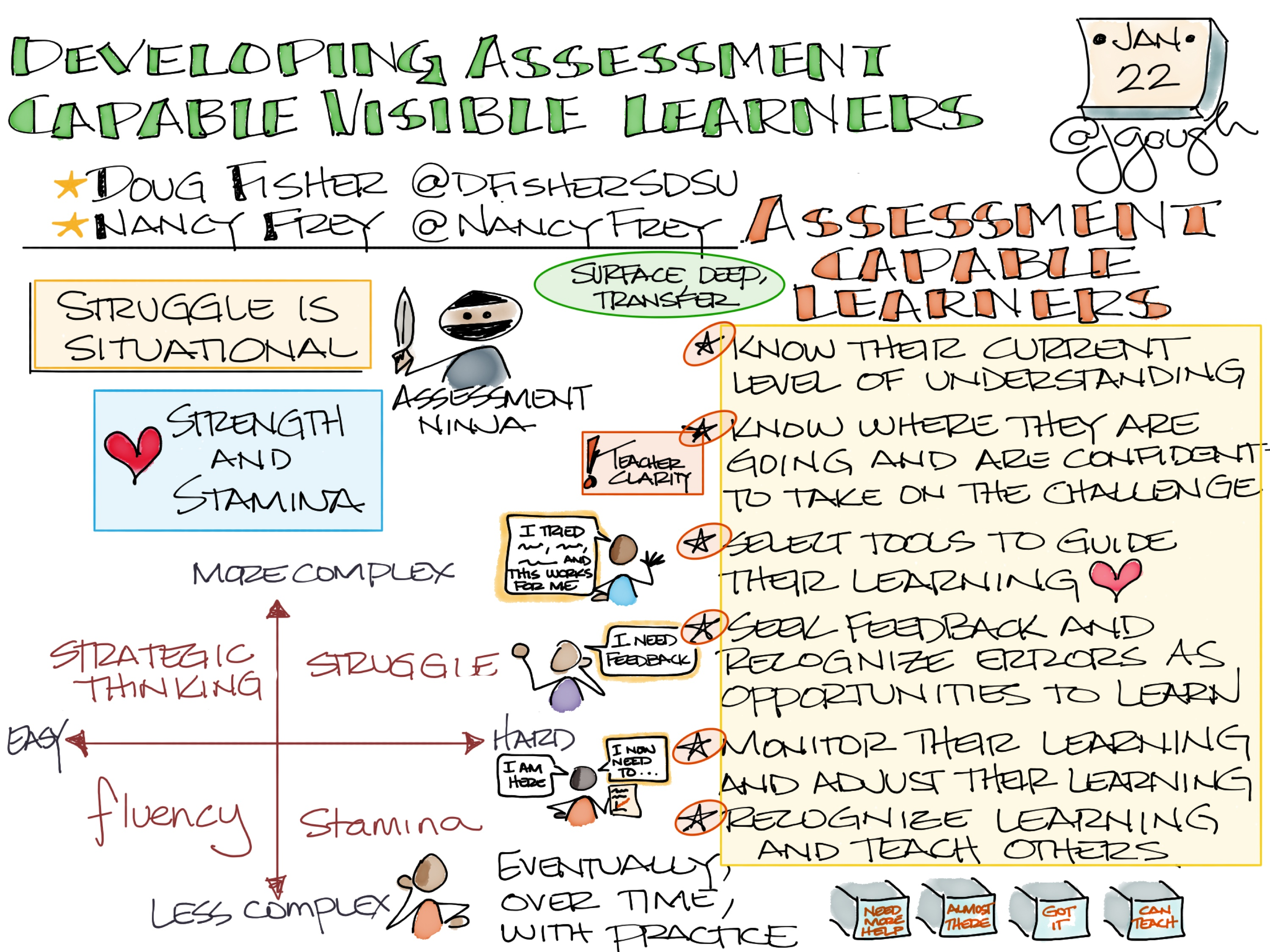 Developing #AssessmentCapable #VisibleLearners @DFisherSDSU @NancyFrey session @CorwinPress