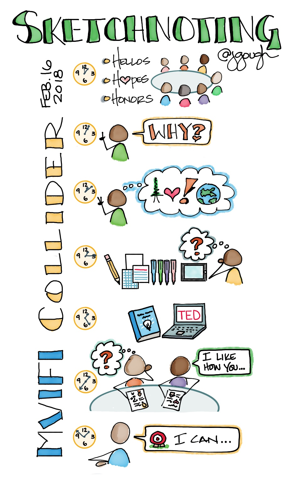 02.16.18 #MVIFI Collider #Sketchnote workshop agenda
