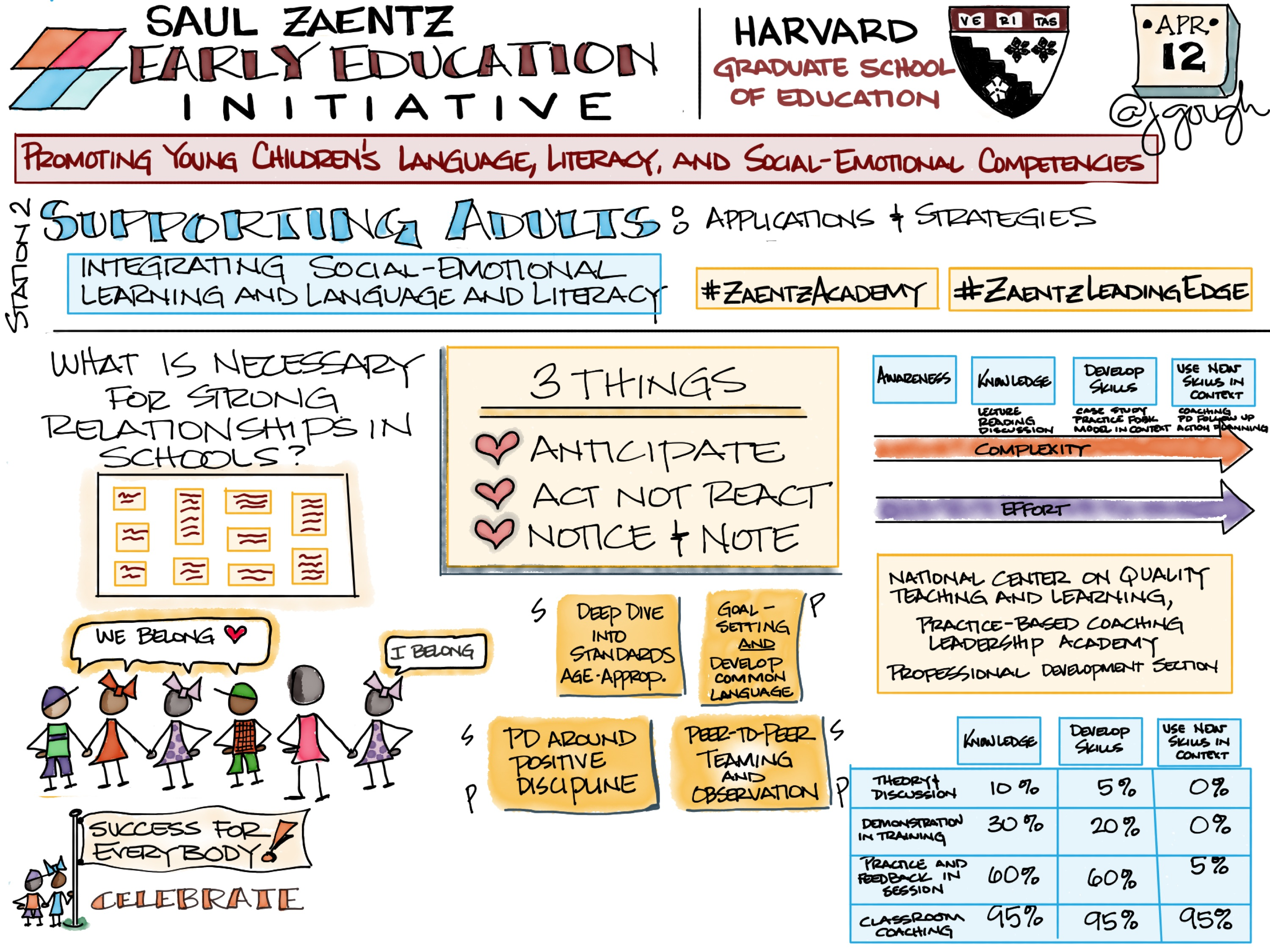 @ZaentzHarvardEd #ZaentzAcademy Station 2 session: Integrating Social-Emotional Learning and Language and Literacy Supporting Adults applications and strategies #ZaentzLeadingEdge