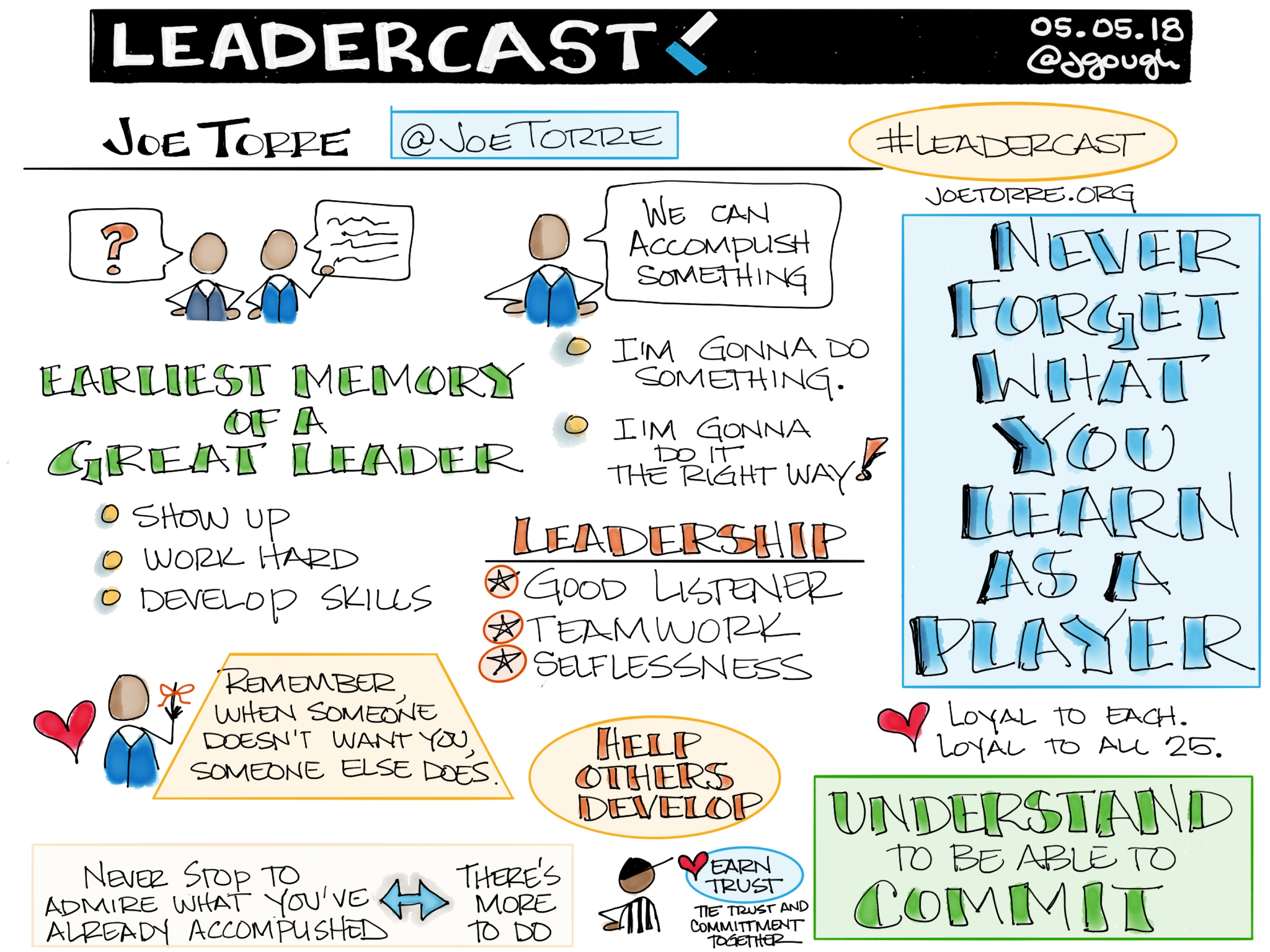 #Leadercast session with @JoeTorre: Leadership – help others develop: show up, work hard, develop skills