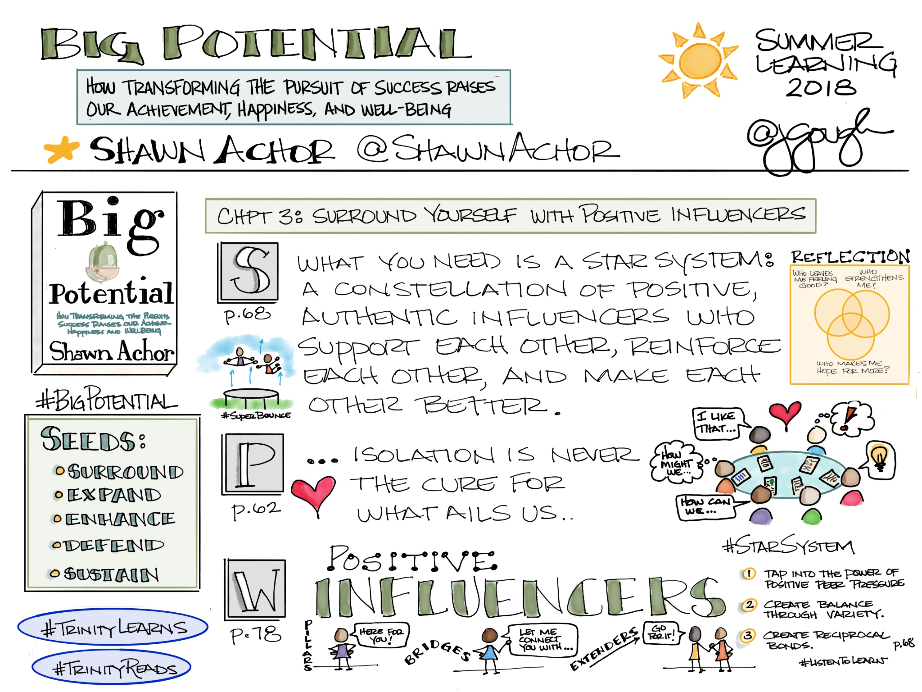 #BigPotential by @ShawnAchor Chapter 3: Surround Yourself With Positive Influencers – #TrinityLearns HMW serve as pillars, bridges, and extenders? #TrinityReads