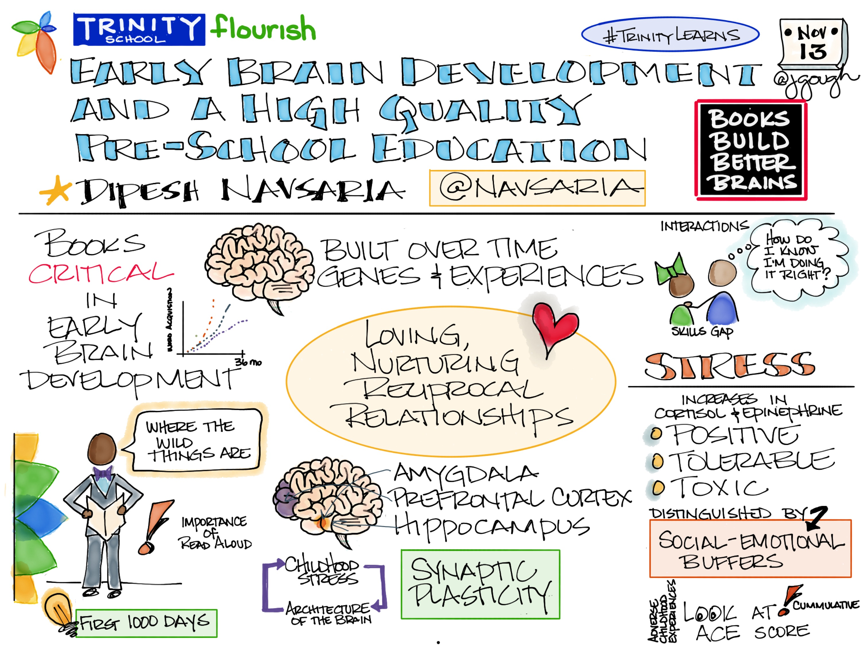 Sharing my #Sketchnote from Early Brain Development – Importance of Reading from Dipesh @Navsaria #TrinityLearns gamechanger is loving, nurturing, reciprocal relationships
