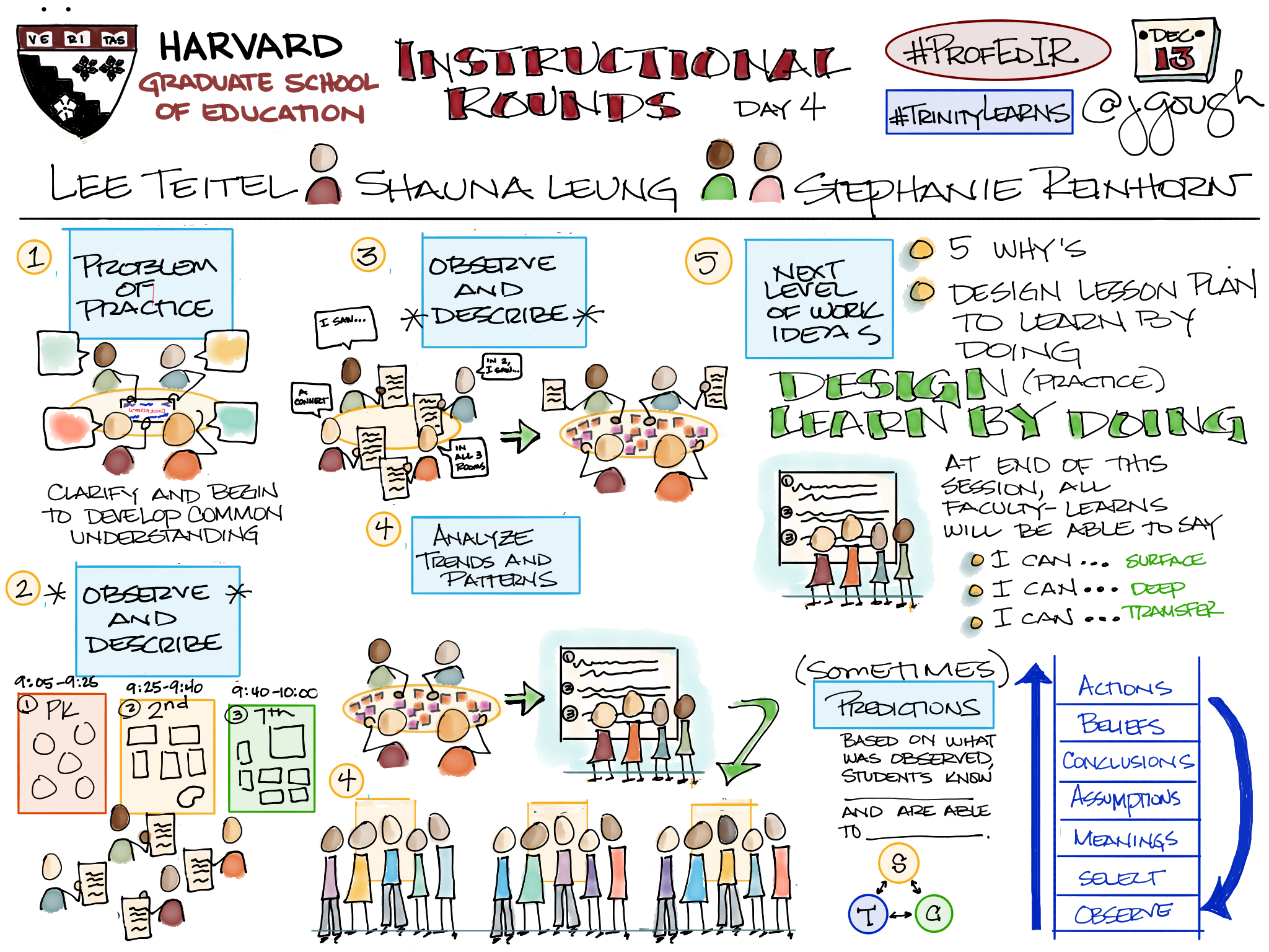 Sharing my #Sketchnotes from #ProfEdIR @HGSE Instructional Rounds in Practice (Day 4) – #TrinityLearns by doing