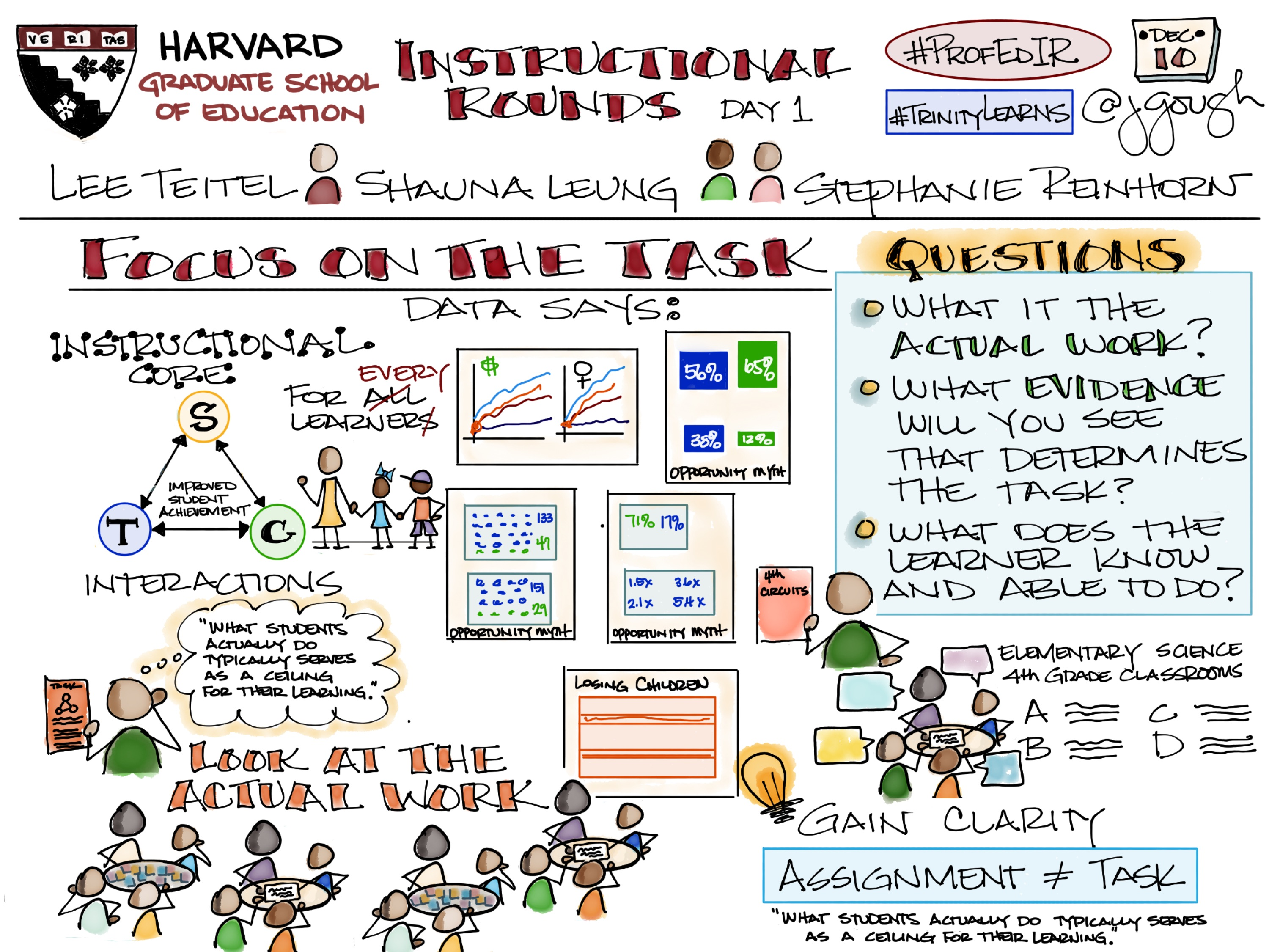 Sharing my #Sketchnotes from Day 1 #ProfEdIR @HGSE Focus on the Task #TrinityLearns