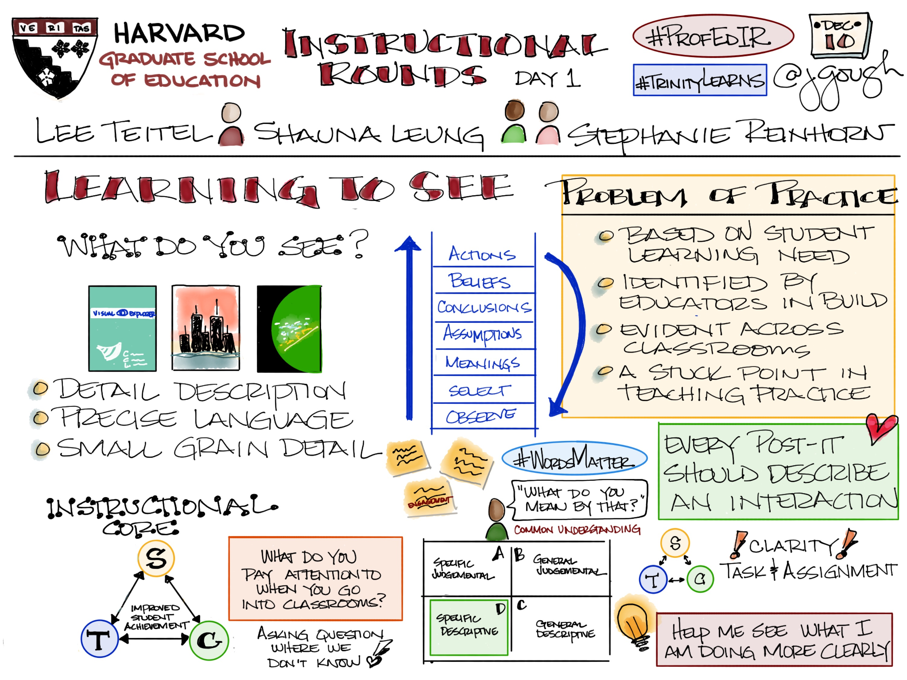 Sharing my #Sketchnotes from @ProfEdIR @HGSE Instructional Rounds: Learning to See (Day 1) #TrinityLearns