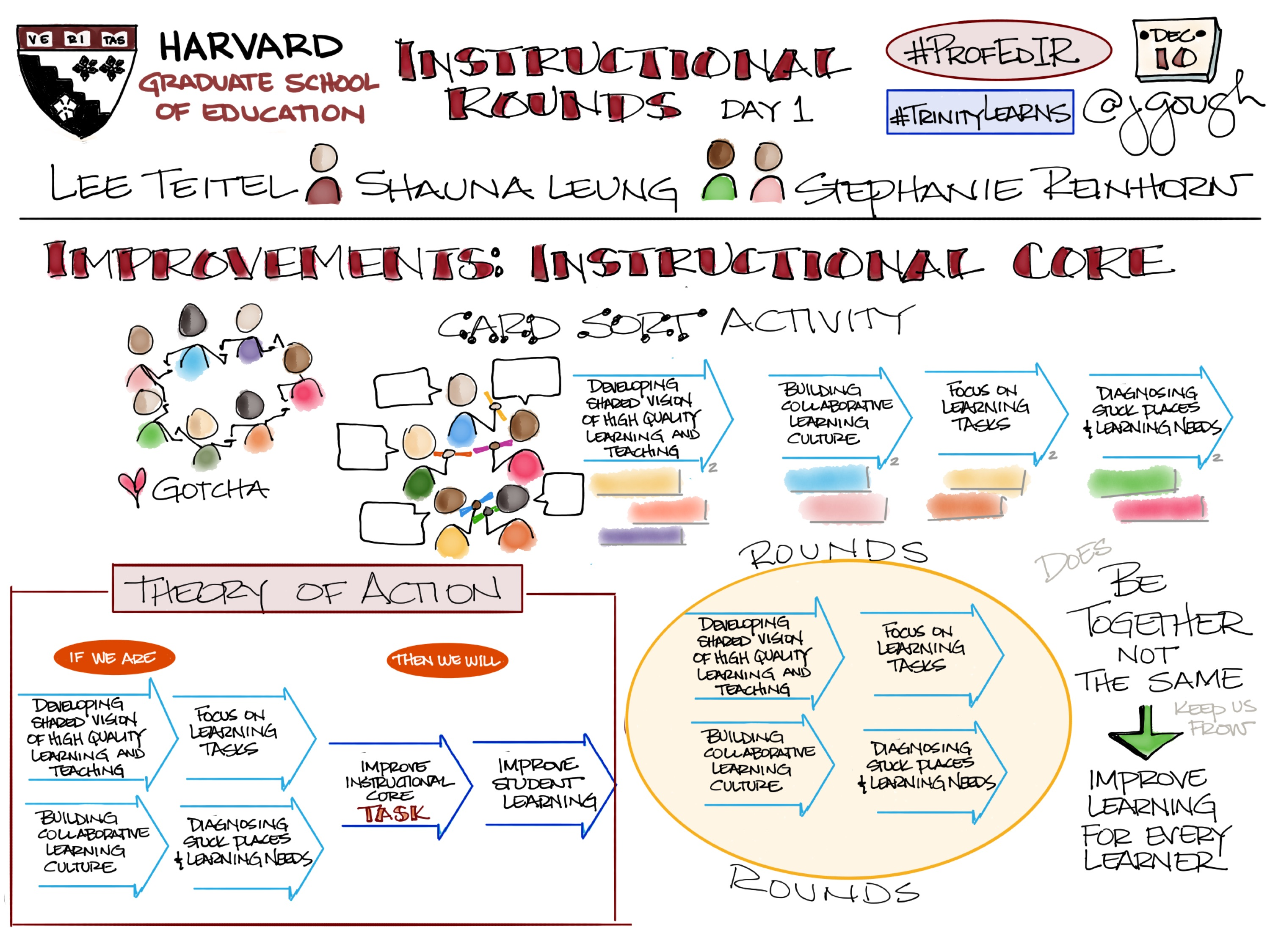 Sharing my #Sketchnotes from #ProfEdIR @HGSE Improvements in the Instructional Core (Day 1) Theory of Action #TrinityLearns