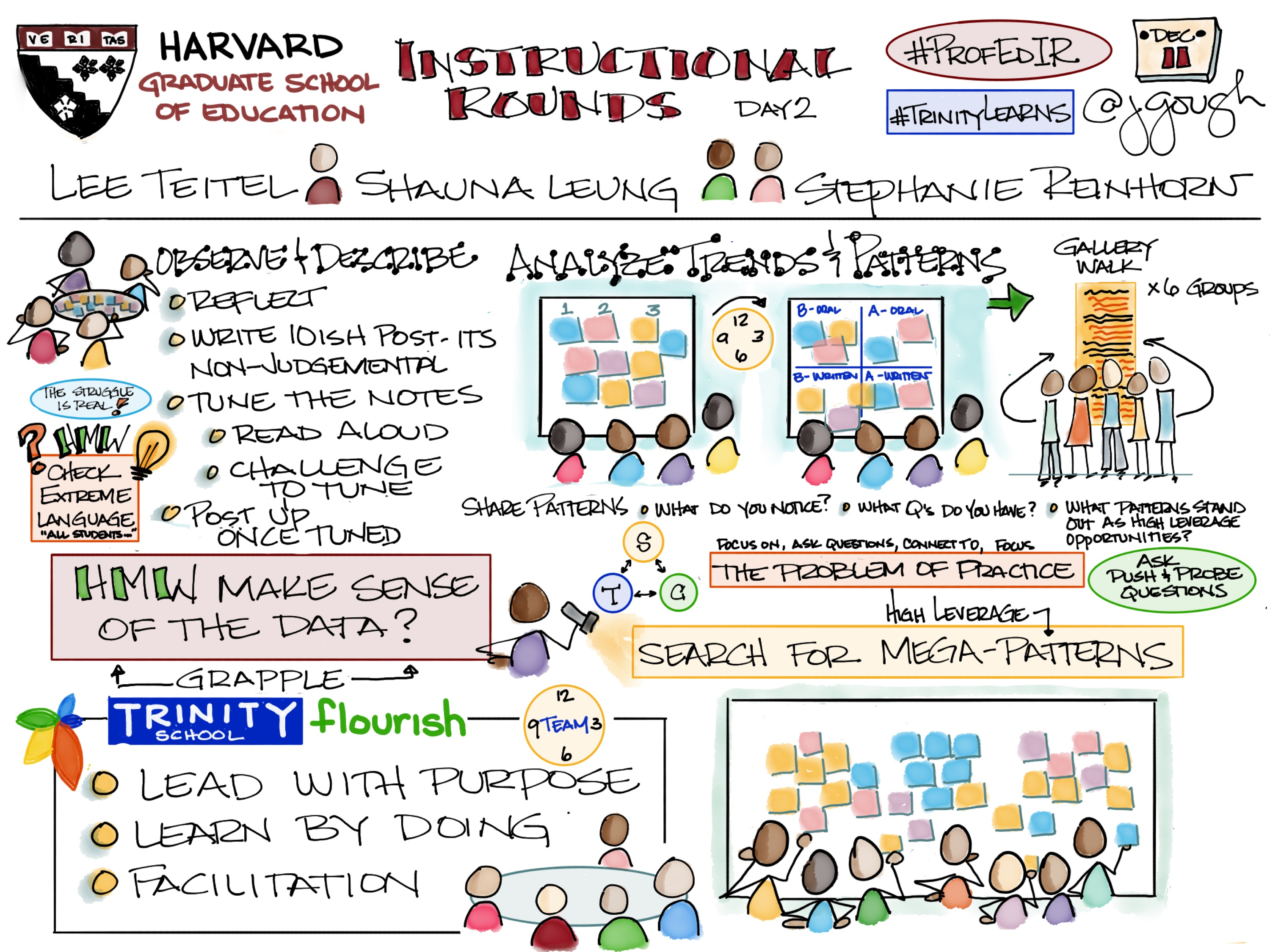 Sharing my Day 2 #Sketchnotes from @HGSE #ProfEdIR Instructional Rounds – School Visit 1 #TrinityLearns
