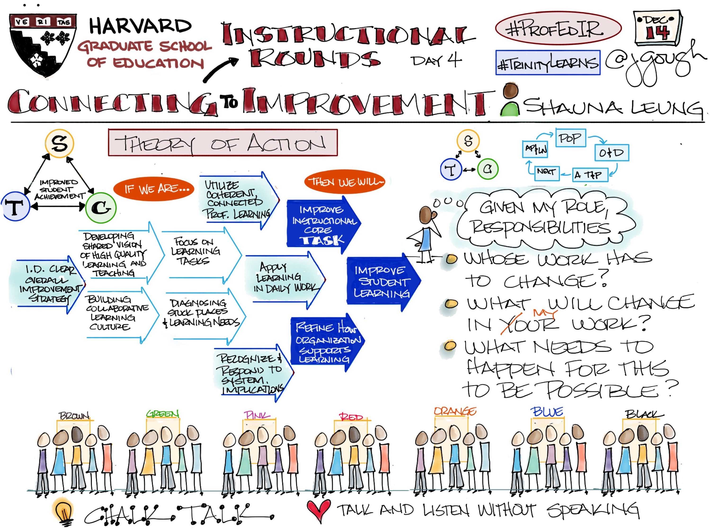 Sharing my #Sketchnotes from #ProfEdIR @HGSE Connecting Instructional Rounds to Improvement (Day 5) with Shauna Leung – #TrinityLearns