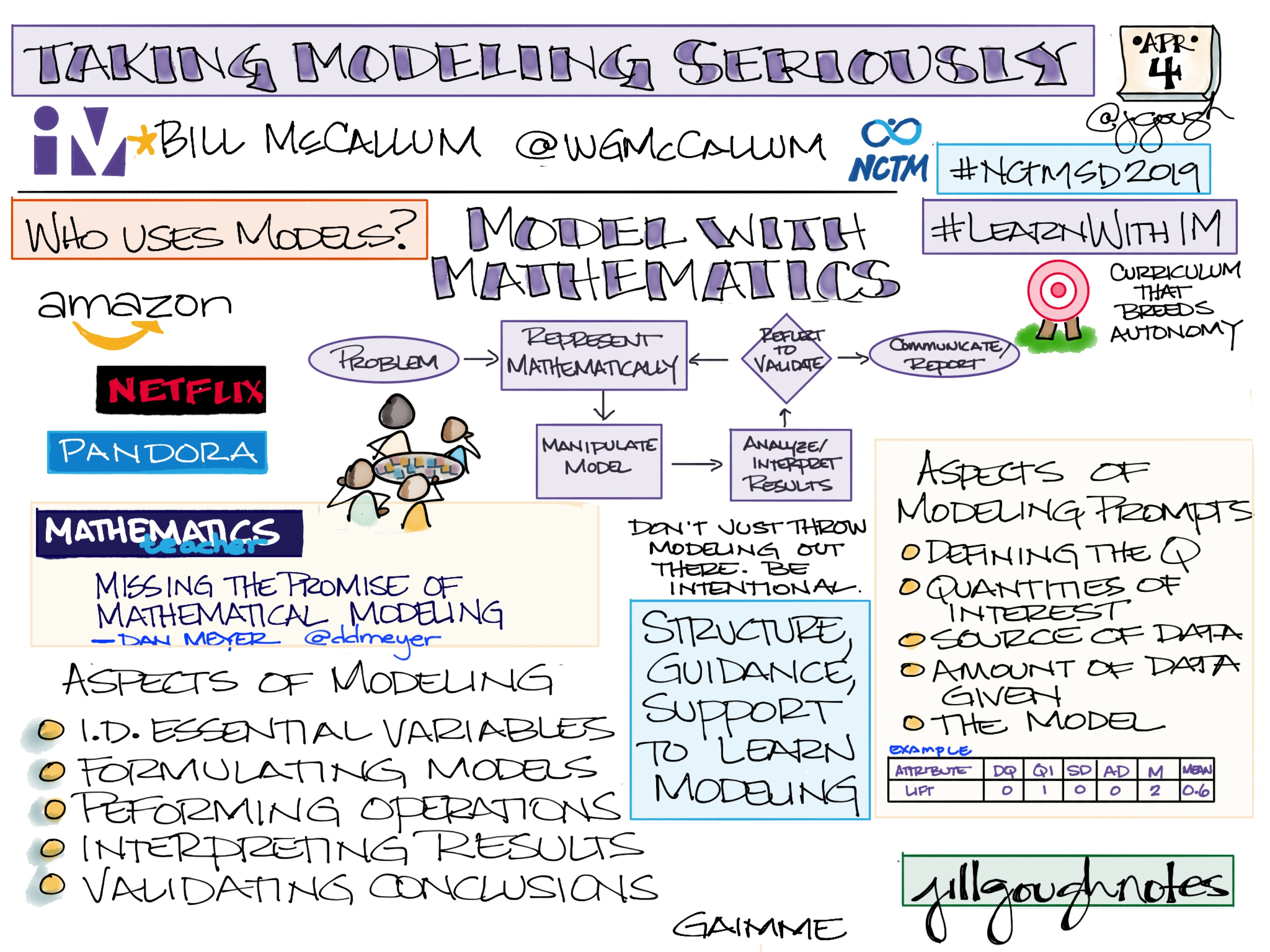 Sharing my #Sketchnotes from Taking Modeling Seriously with @WGMcCallum #LearnWithIM #NCTMSD2019