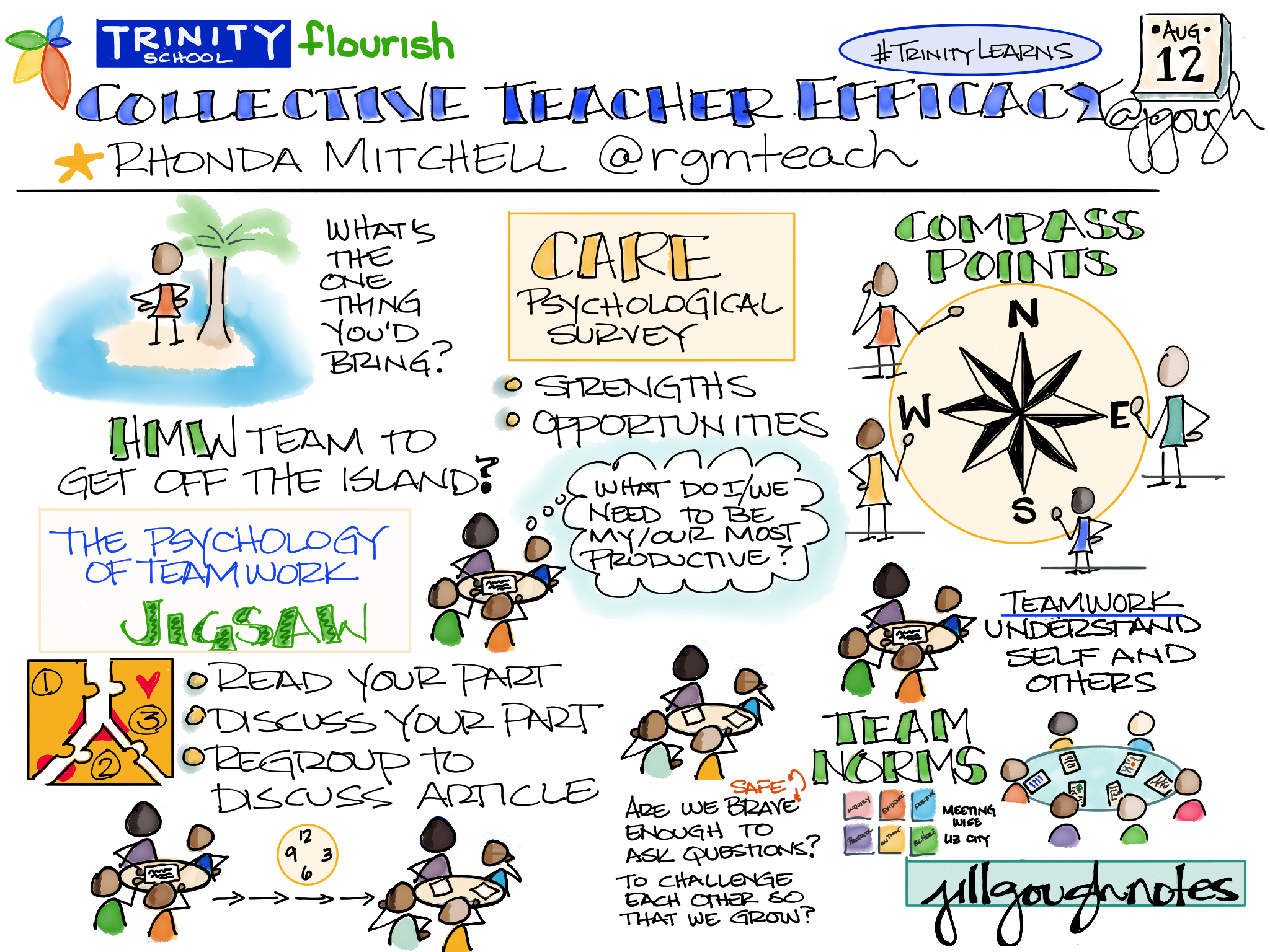 Sharing my #Sketchnotes from @rgmteach #TrinityLearns #EED session. Are we brave/safe enough to challenge?