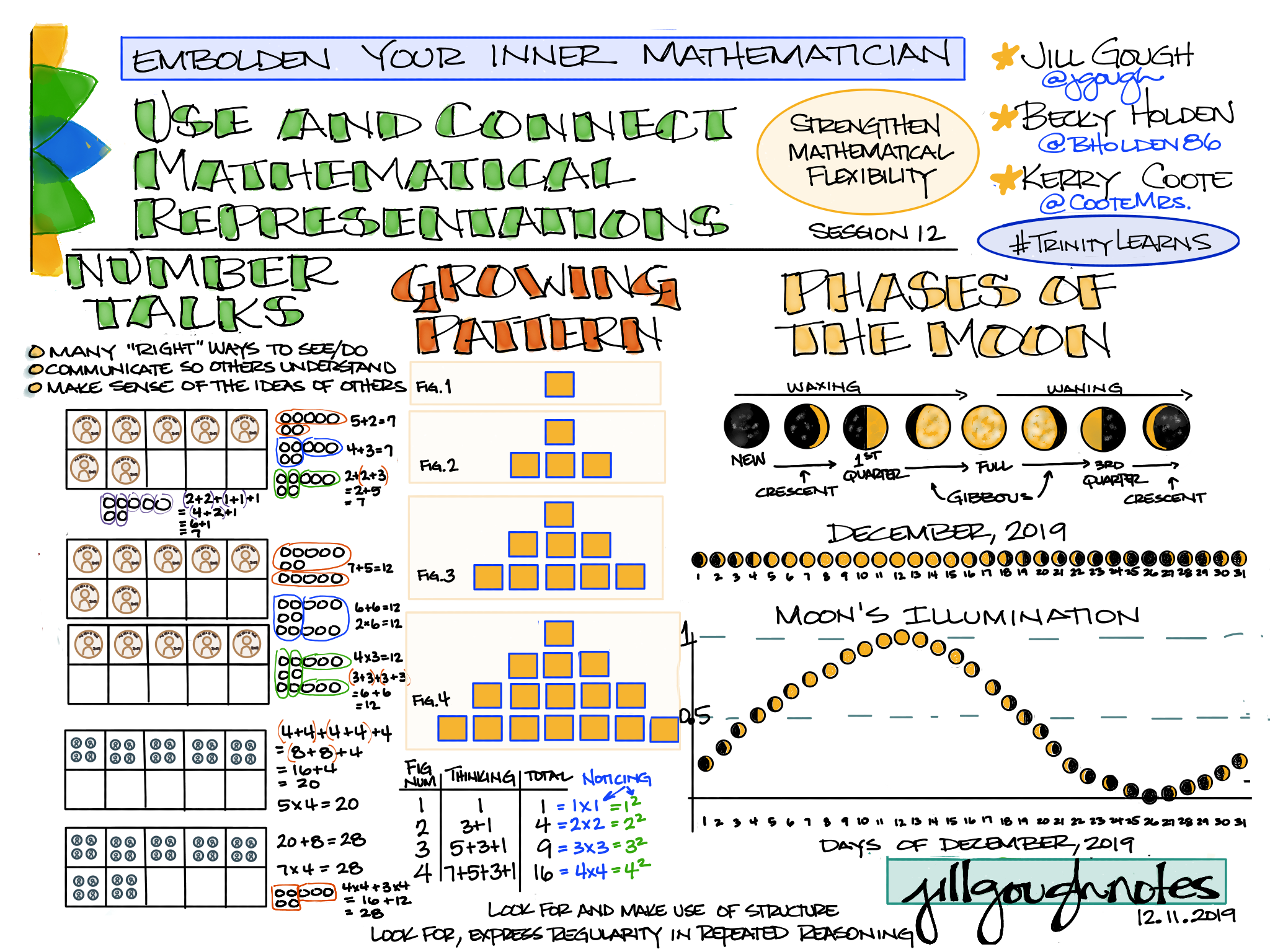 #EmboldenYourInnerMathematician session 12 #TrinityLearns #AuthorAndIllustrate Use and Connect Mathematical Representations with @jgough @bholden86 @CooteMrs